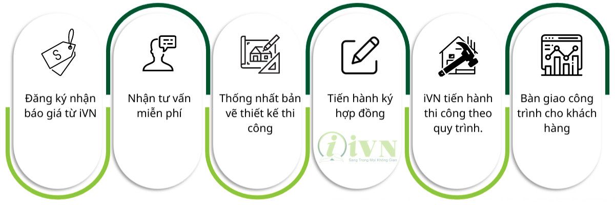 Quy trình báo giá và thi công vách ngăn di động tại Kon Tum của iVN