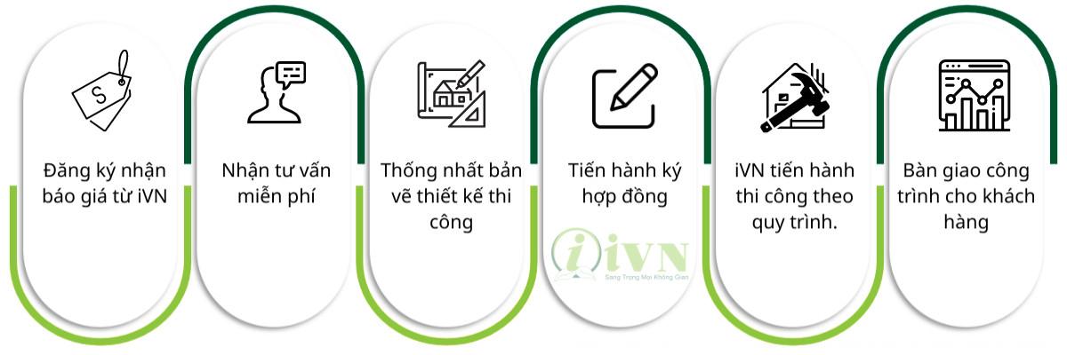 quy trình thi công vách ngăn di động tại TPHCM